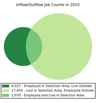 2015 Inflow - Outflow Jobs Chart